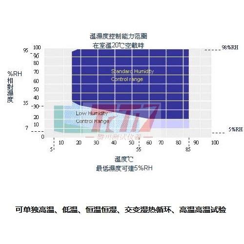 温湿度控制能力表